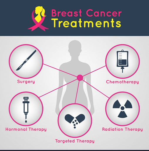 Breast Cancer Treatment Cost in india | Breast Cancer Treatment in India -  Medsurge India