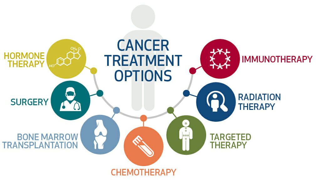 Cancer Treatment Cost In India Best Treatments In India